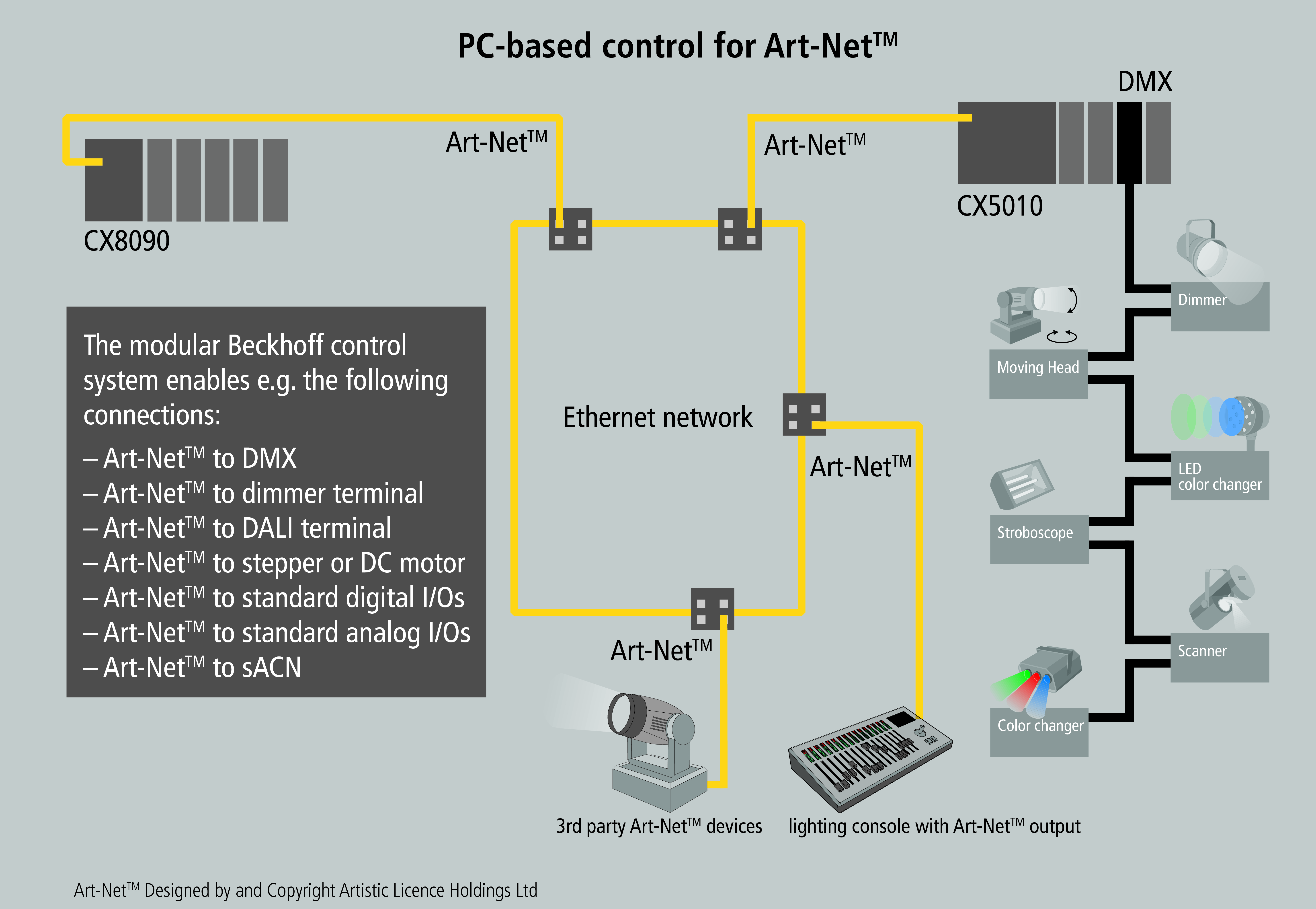 Dmx Ethernet Diagrams - All Kind Of Wiring Diagrams •