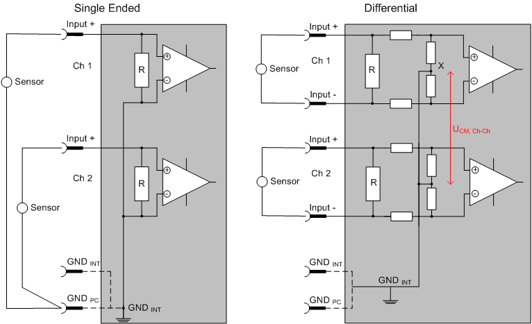 Differential signal to single ended conversion